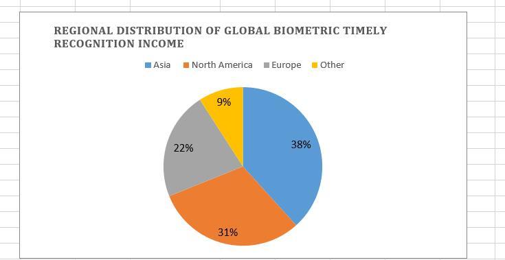2021年の世界のバイオメトリクス業界の現在の市場状況と開発動向の予測と分析